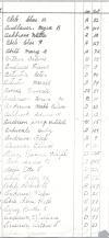 Oak Ridge Cemetery Records, Page 3 part 2