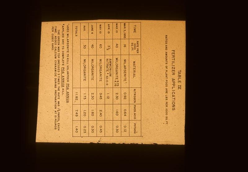 Chart Fert. Applications